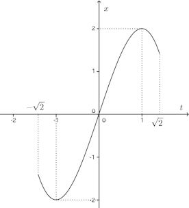 graph-209.png
